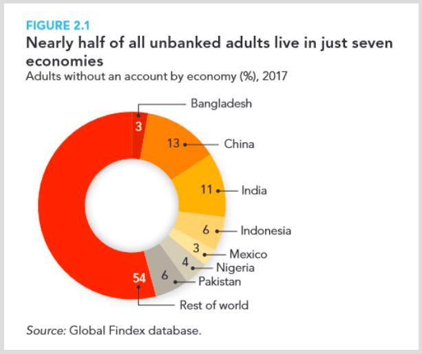 china unbanked world population